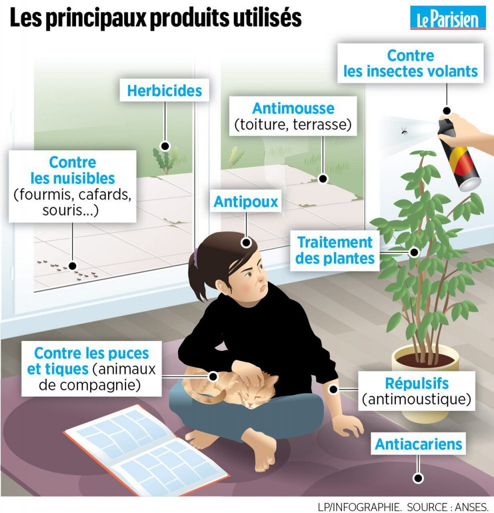 quels pesticides à la maison étude anses
